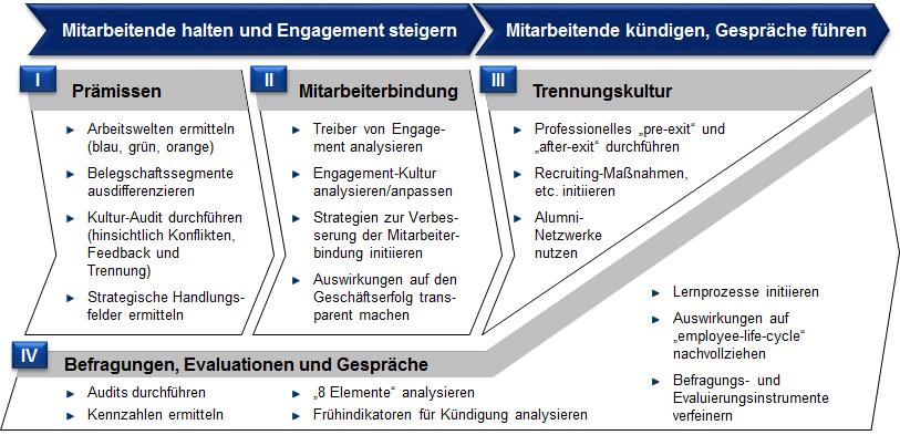 Dynamik-Mitarbeiterbindung-Trennungskultur