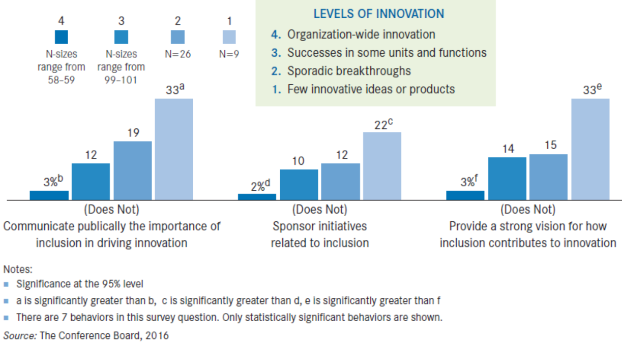 inclusion-innovation-chart2