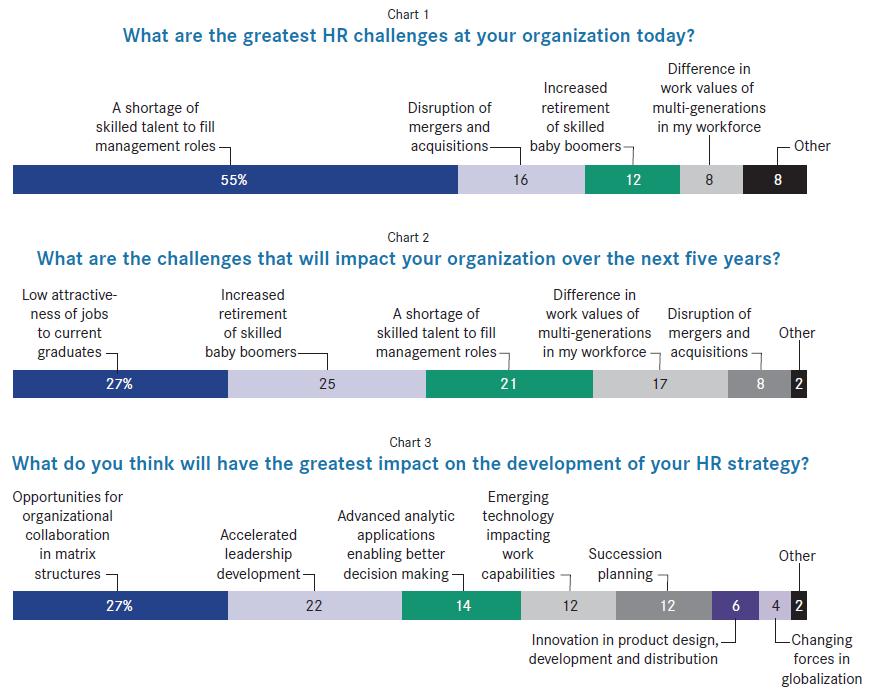 Strategic-HR-Benchmarks