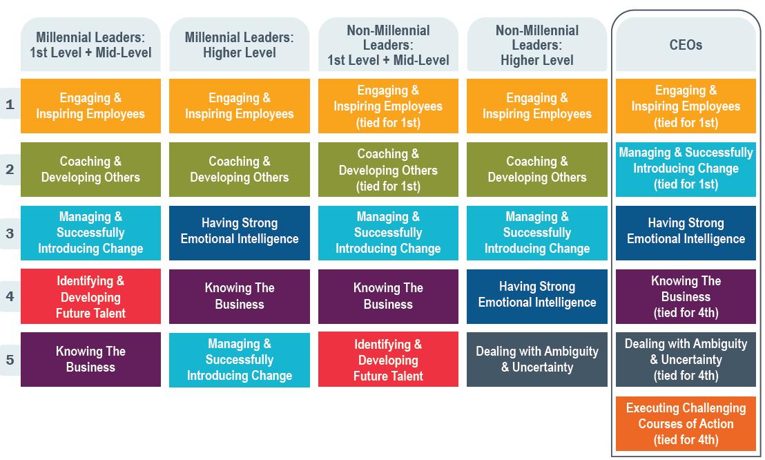 Millennial Leaders chart1