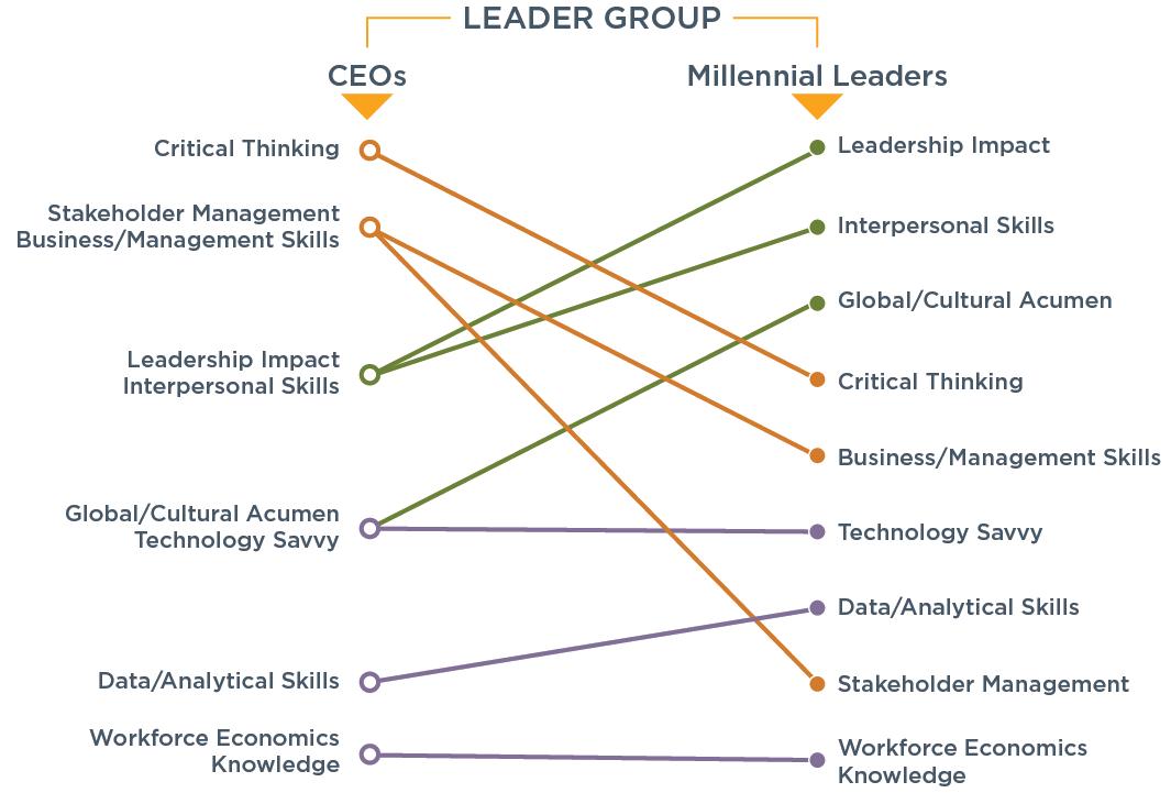 Millennial Leaders chart2