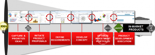 Aligned Innovation - Closing the Loop between Strategy and Product Development Execution