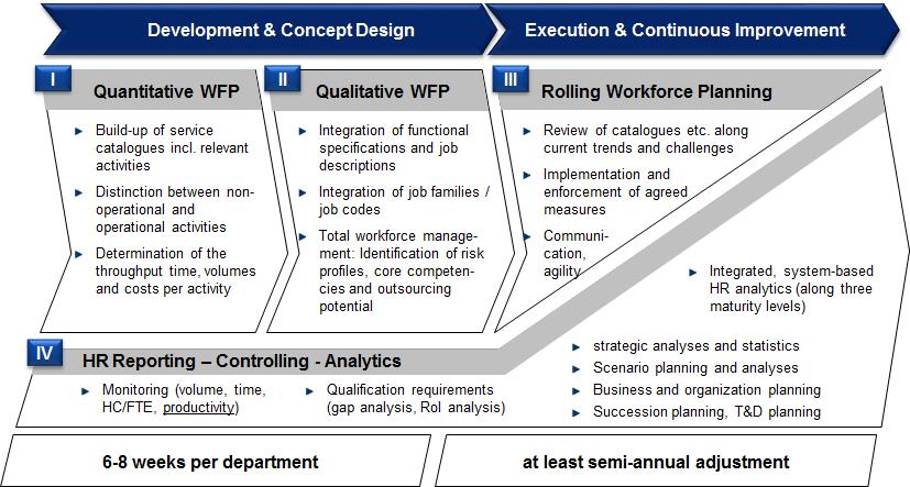 Strategic Workforce Planning   STRIM Unternehmensgruppe